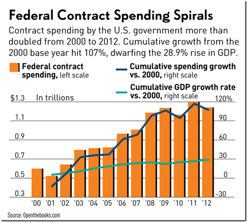 fed contract spending